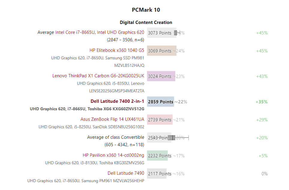 đánh giá laptop Dell Latitude 7400 2-in-1