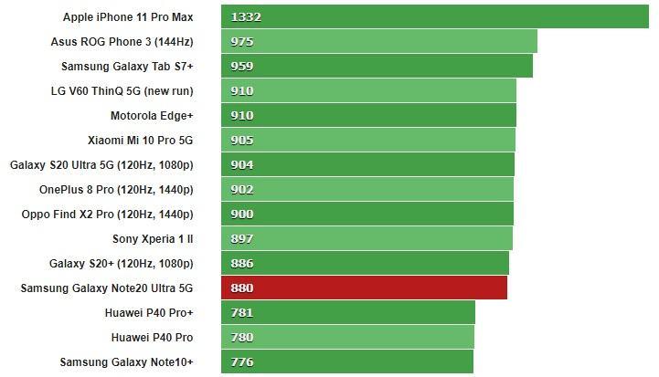 Đánh giá Samsung Galaxy Note 20 Ultra lõi đơn