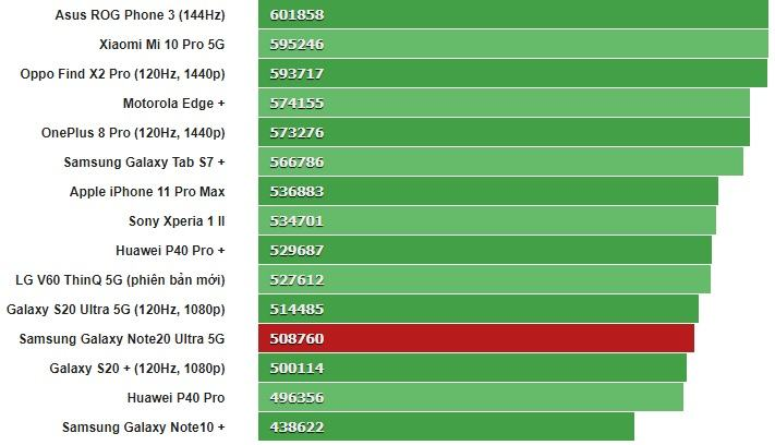 Đánh giá Samsung Galaxy Note 20 Ultra antutu 8