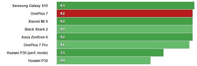 Đánh giá OnePlus 7