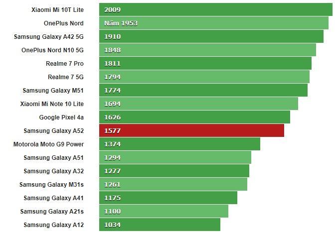 Đánh giá Samsung Galaxy A52 10